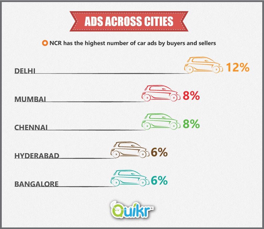 Ads Across Cities
