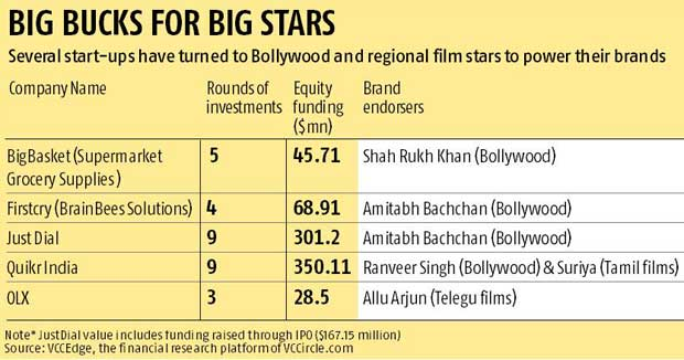Big Bucks for Big Stars