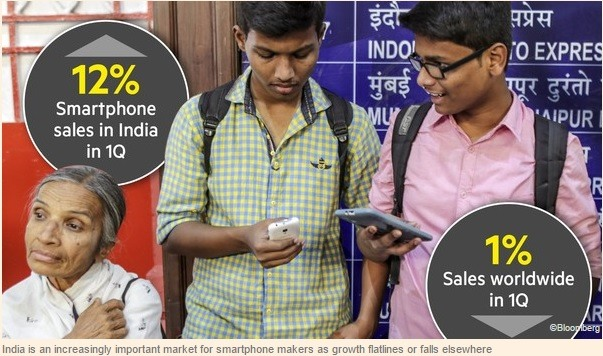 smartphone sales in India rose 12 per cent