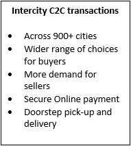 Intercity C2C Transactions